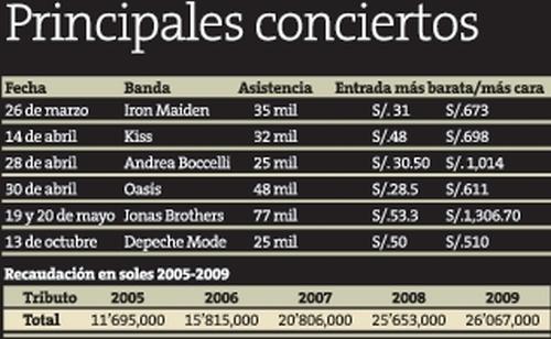 conciertos_en_lima_2